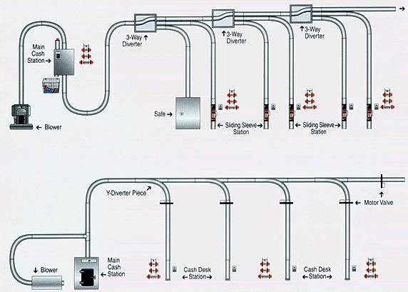 Beirne air tube systems ireland